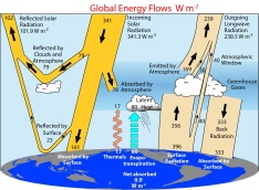 Global Energy budget from the climate science point of view. From: http://www.cgd.ucar.edu/cas/Trenberth/trenberth.papers/10.1175_2008BAMS2634.1.pdf (Bulletin of the American Meteorological Society)