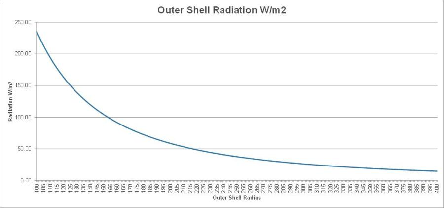 Shell radiation vs. radius