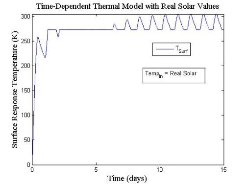 time dependent input
