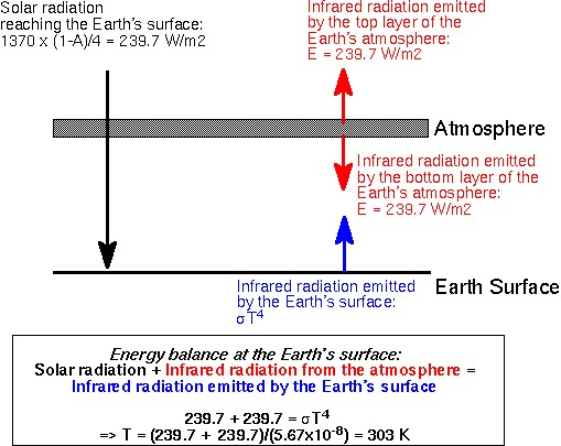 Simple Time Dependent Model Refutes The Atmospheric Greenhouse