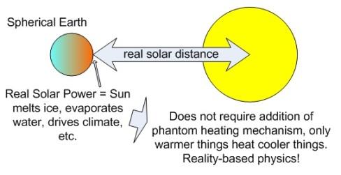 spherical earth in space