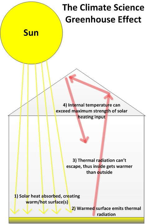 alternative greenhouse effect