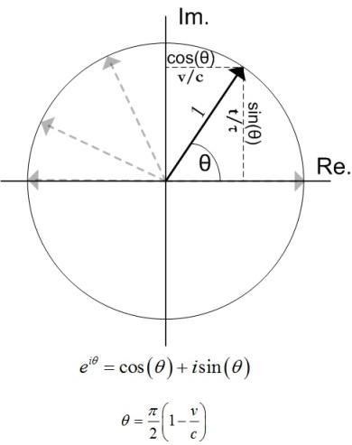 Euler complete