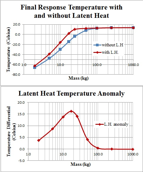 Latent Heat Effect