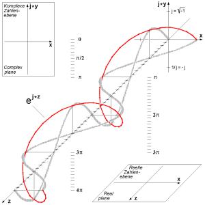 3D Euler's_Formula_plot