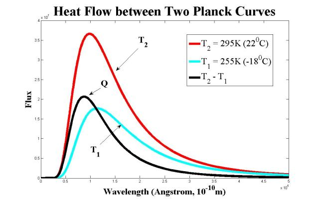 difference of two planck curves