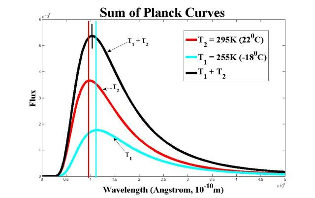 sum of planck curves