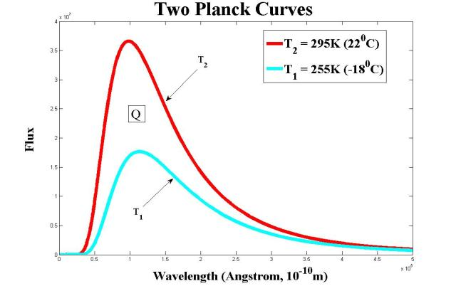two planck curves